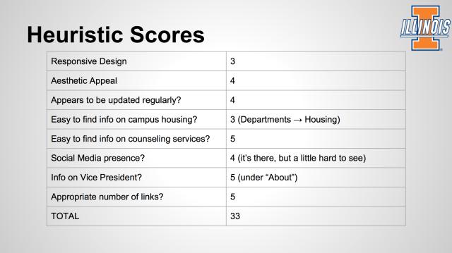 Heuristic Scores Image