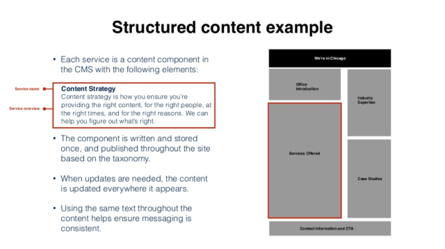 Structured content example