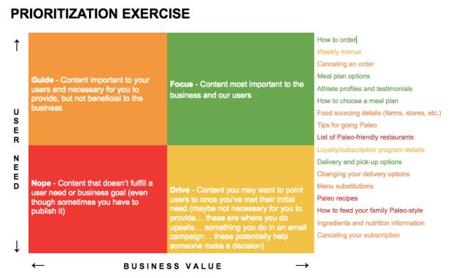 Content design prioritization matrix filled out